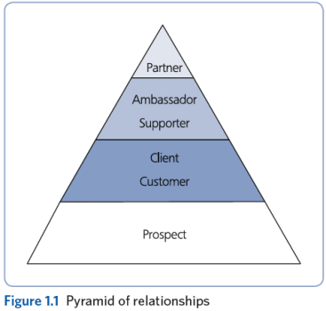 pyramid-of-relationships
